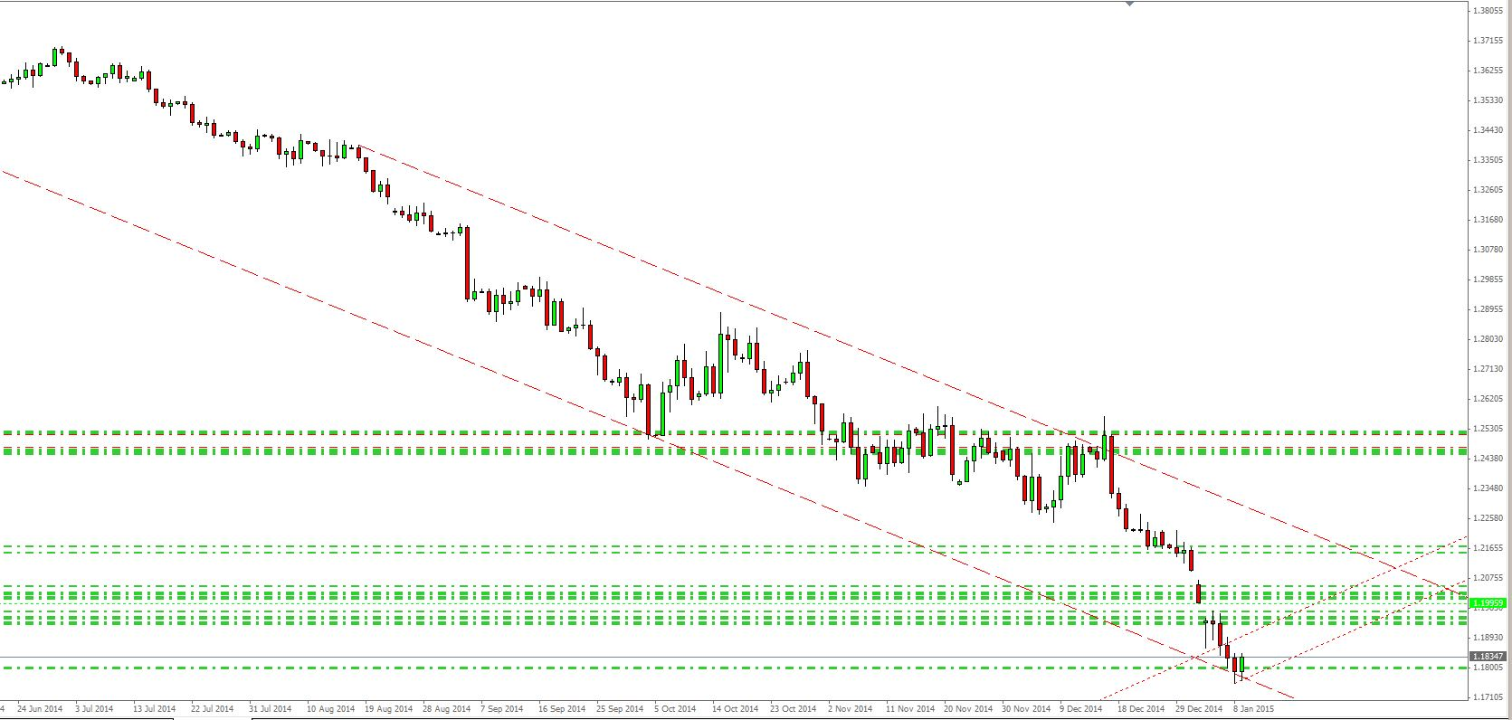 EUR USD 10 01 15 D1