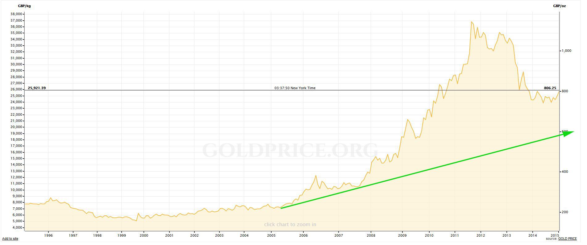 GOLD GBP