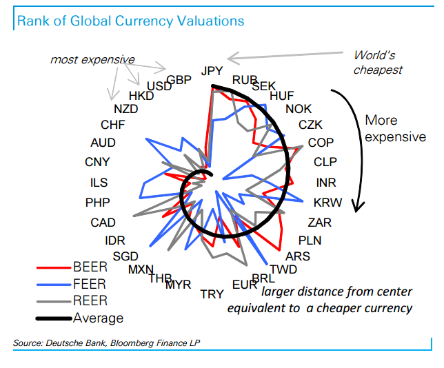 Currency valuation 10 2015