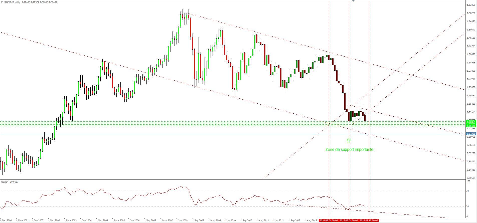 EUR USD 06 11 15 M